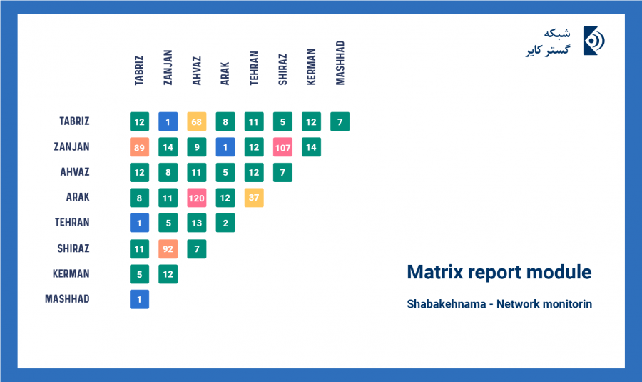 Shabakehnama Network monitoring - Matrix report module