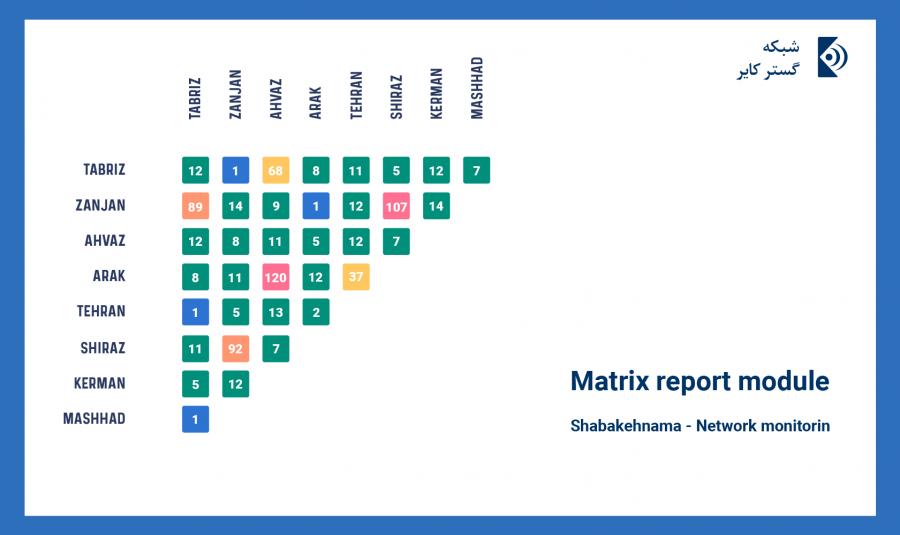 Shabakehnama Network monitoring - Matrix report module