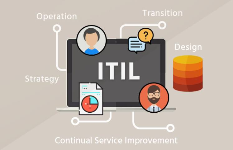ITIL چه مشكلاتي را در سازمان شما حل مي كند؟